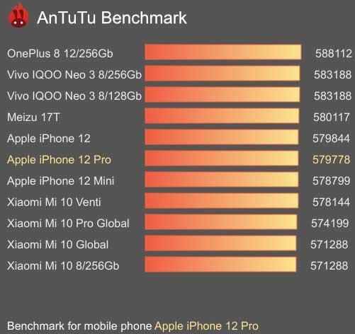 سعر ايفون 12 برو max سعر ايفون 12 برو ايفون 12 برو max سعر ايفون 12 برو في مصر